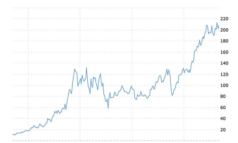 1003% gain chart