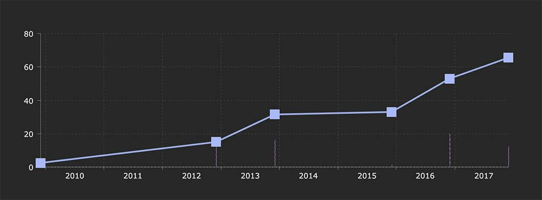 2,520% gain chart