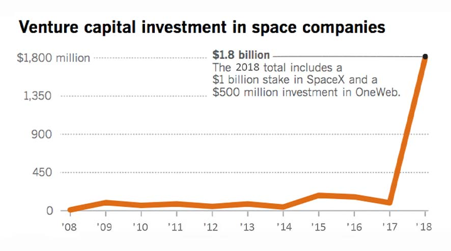 Venture capital investment in space companies