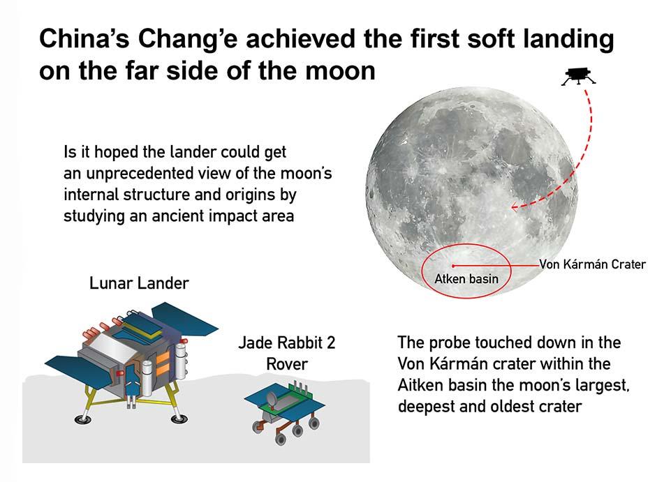 Soft Moon Landing